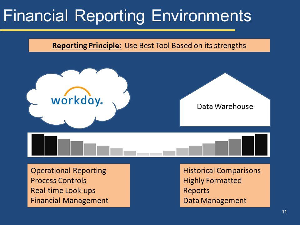 Financial Reporting Environments