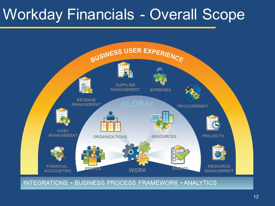 Workday Financials - Overall Scope