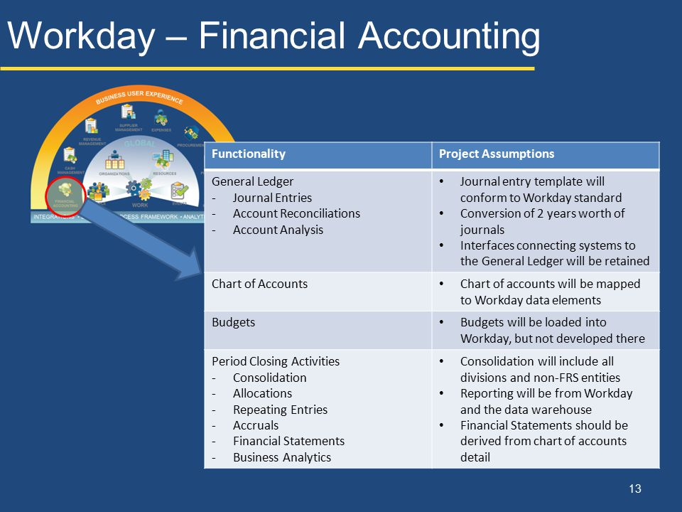 Workday – Financial Accounting