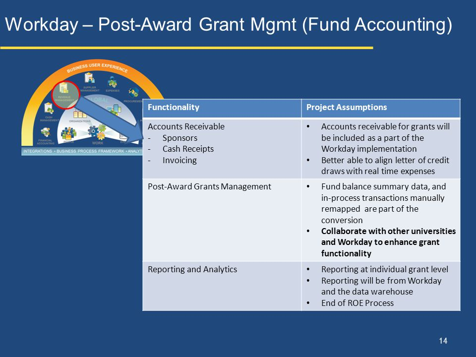 Workday – Post-Award Grant Mgmt (Fund Accounting)