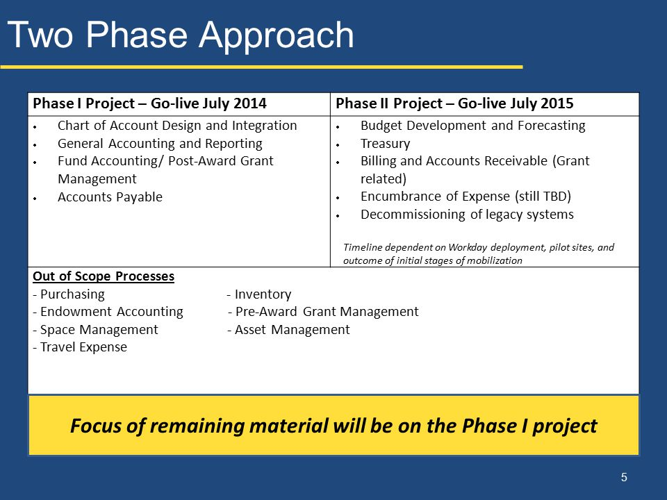 Focus of remaining material will be on the Phase I project