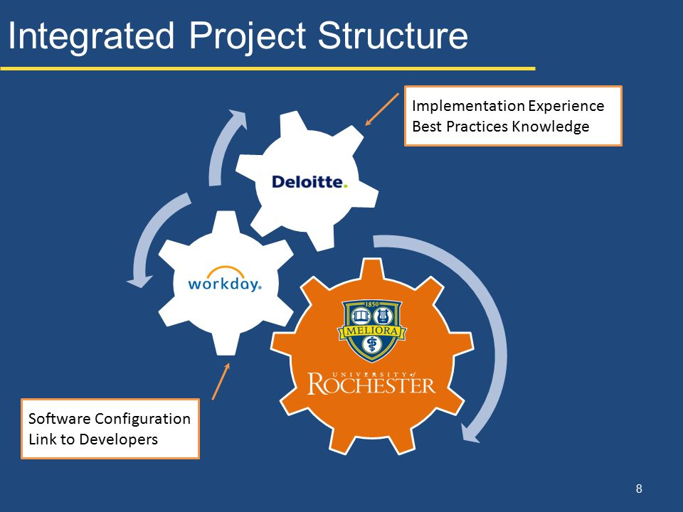 Integrated Project Structure