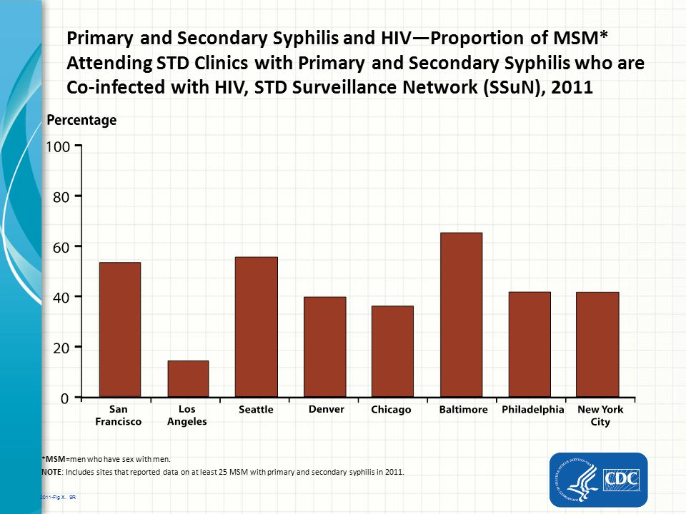 Primary and Secondary Syphilis and HIV—Proportion of MSM
