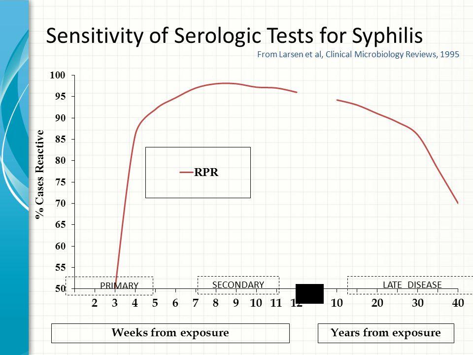 Sensitivity of Serologic Tests for Syphilis
