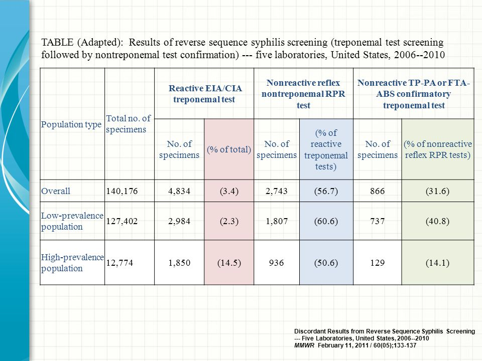 TABLE (Adapted): Results of reverse sequence syphilis screening (treponemal test screening followed by nontreponemal test confirmation) --- five laboratories, United States, 2006--2010