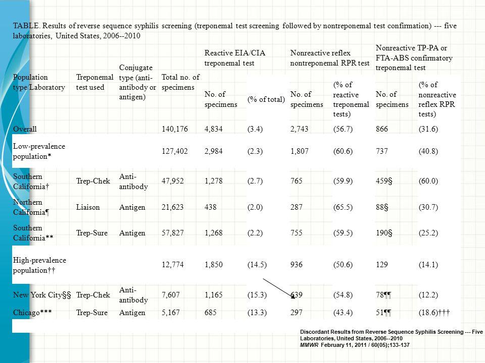Population type/Laboratory Treponemal test used