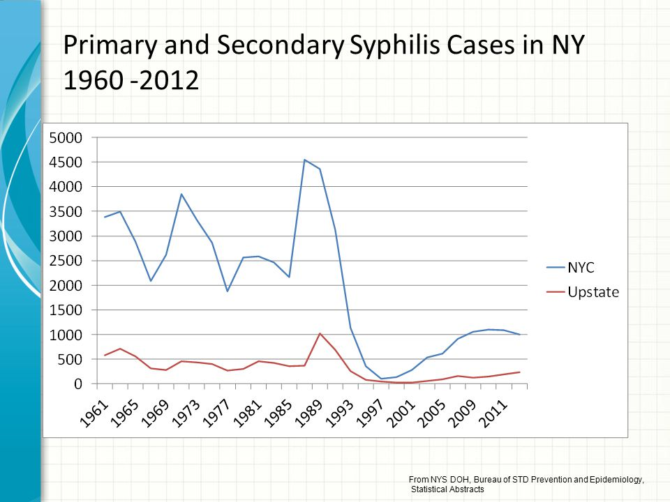 Primary and Secondary Syphilis Cases in NY 1960 -2012