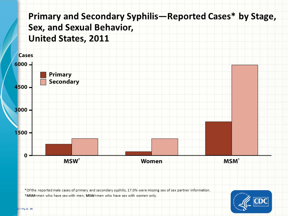 Primary and Secondary Syphilis—Reported Cases