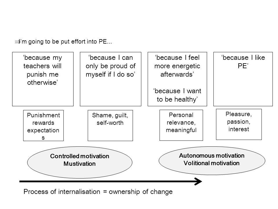 Controlled motivation Autonomous motivation Volitional motivation