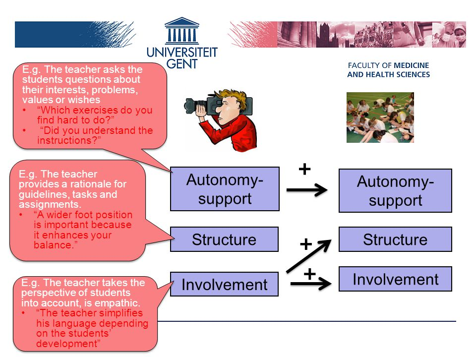 + + + Autonomy-support Autonomy-support Structure Structure