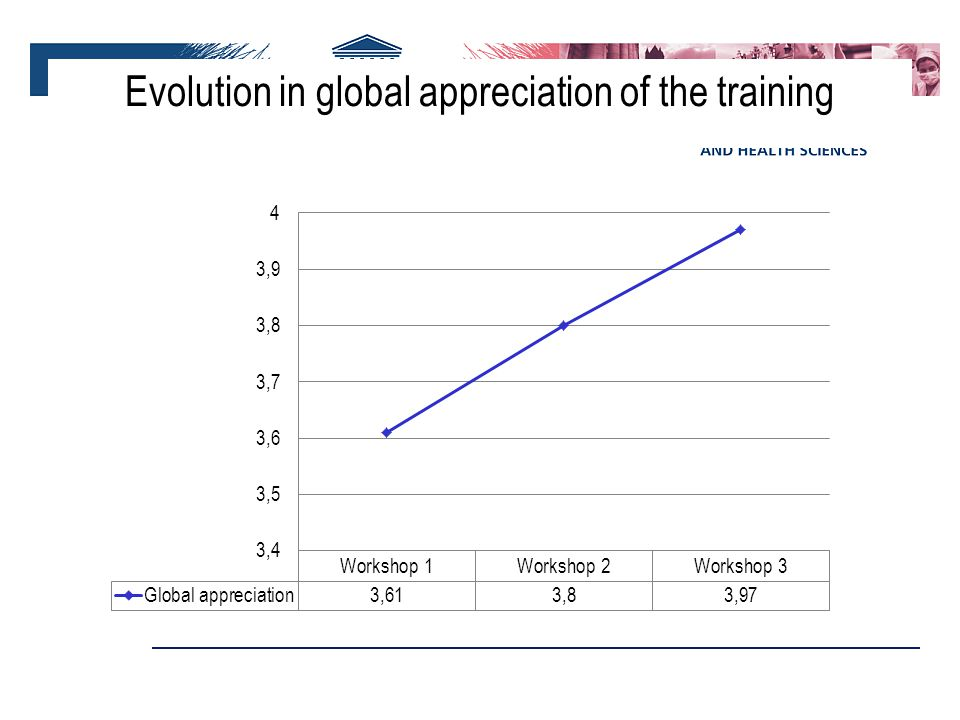 Evolution in global appreciation of the training