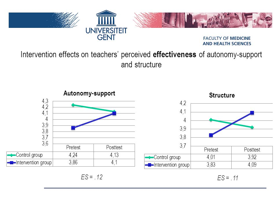 Intervention effects on teachers' perceived effectiveness of autonomy-support and structure