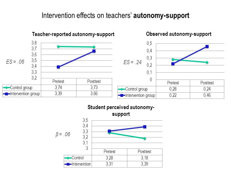 Intervention effects on teachers' autonomy-support