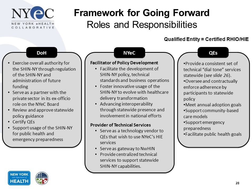 Framework for Going Forward Roles and Responsibilities