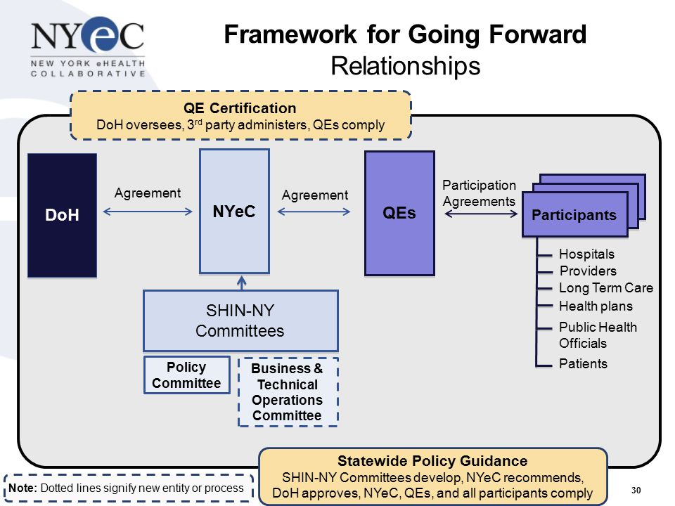 Framework for Going Forward Relationships