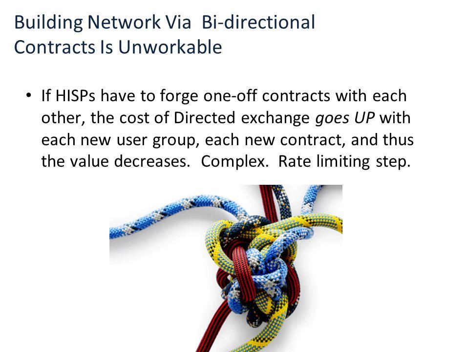 Building Network Via Bi-directional Contracts Is Unworkable