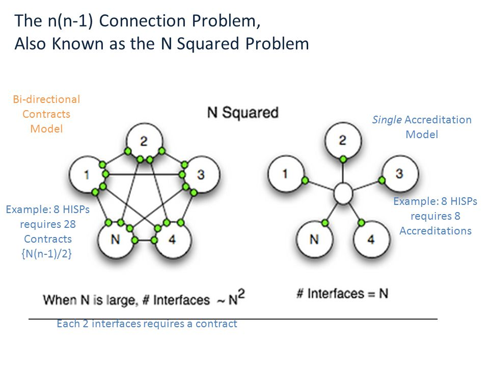 The n(n-1) Connection Problem, Also Known as the N Squared Problem