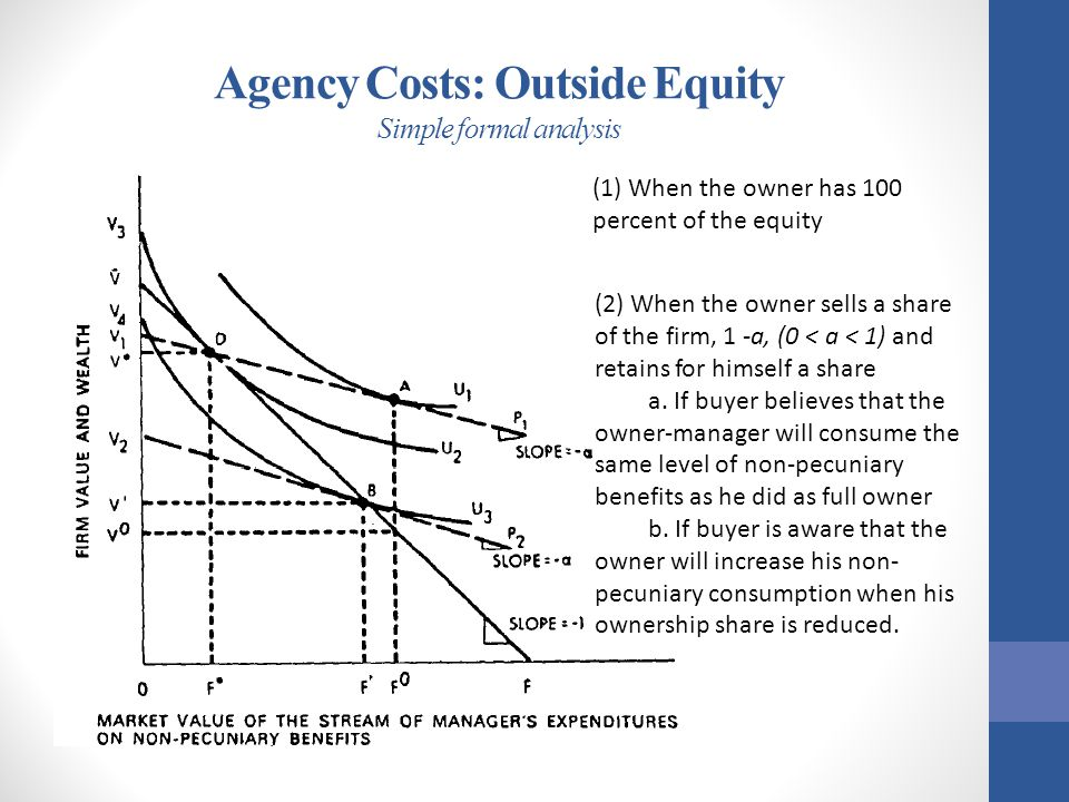 Agency Costs: Outside Equity Simple formal analysis