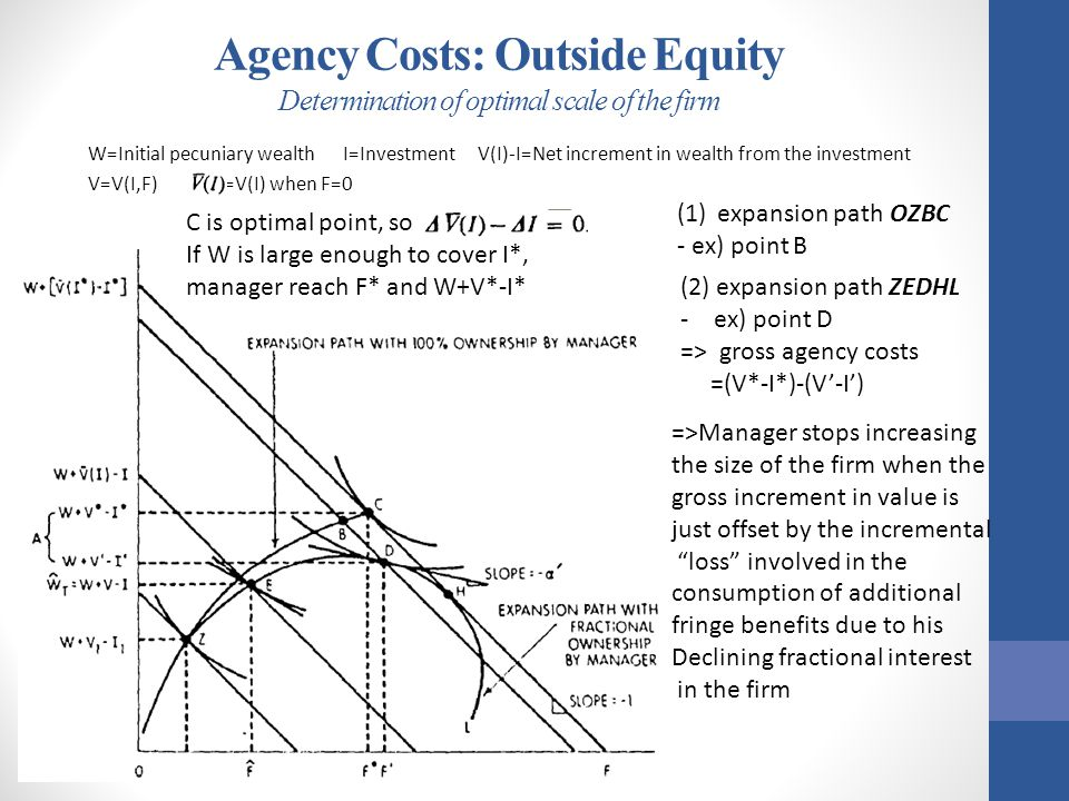 Agency Costs: Outside Equity Determination of optimal scale of the firm