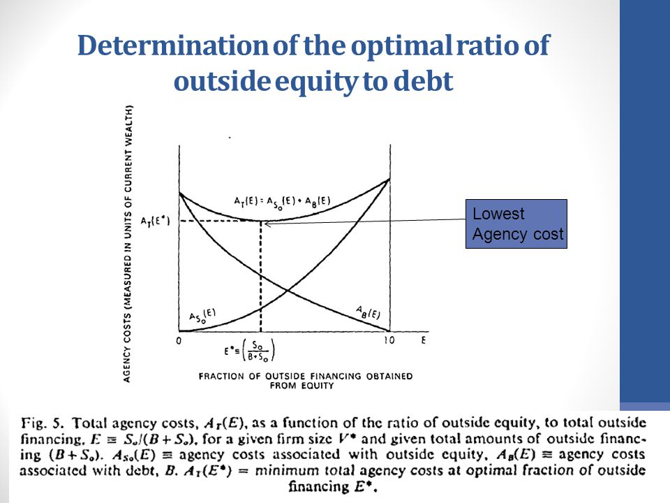 an analysis of the debt equity mix simulation summary Get the latest news and analysis in the stock market today join the nasdaq community today and get free summary quote interactive charts.