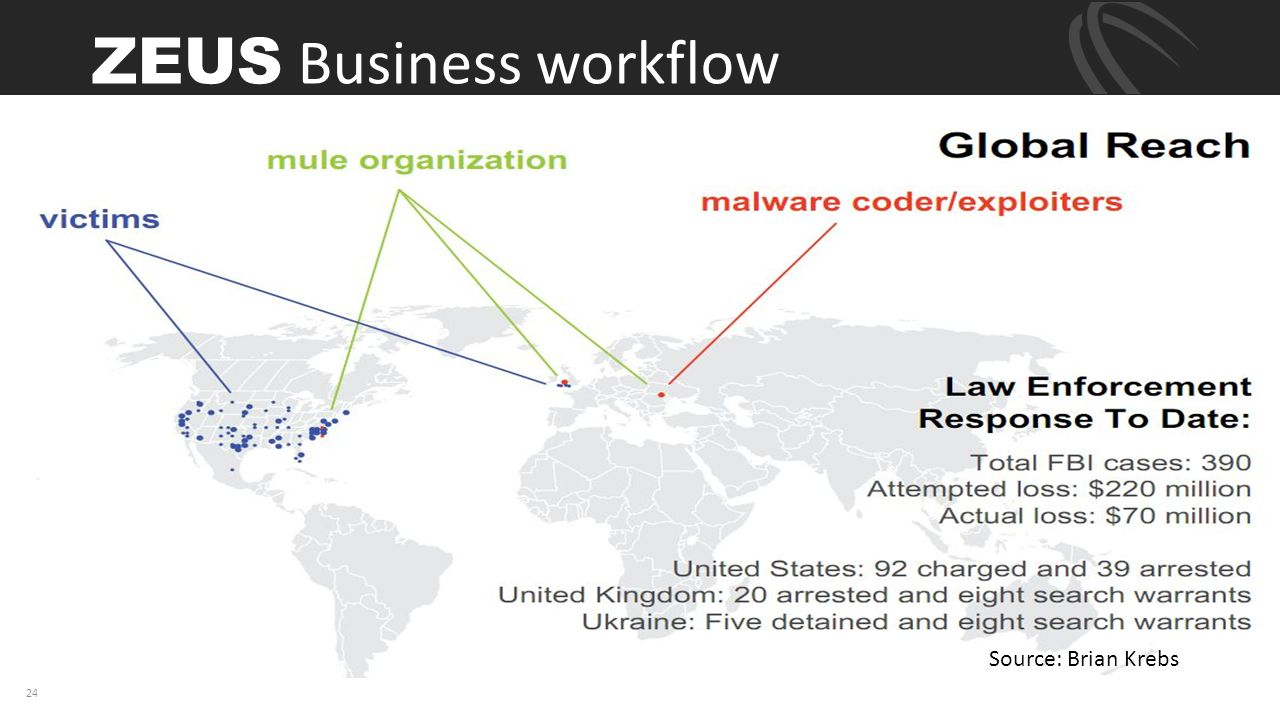 ZEUS Business workflow