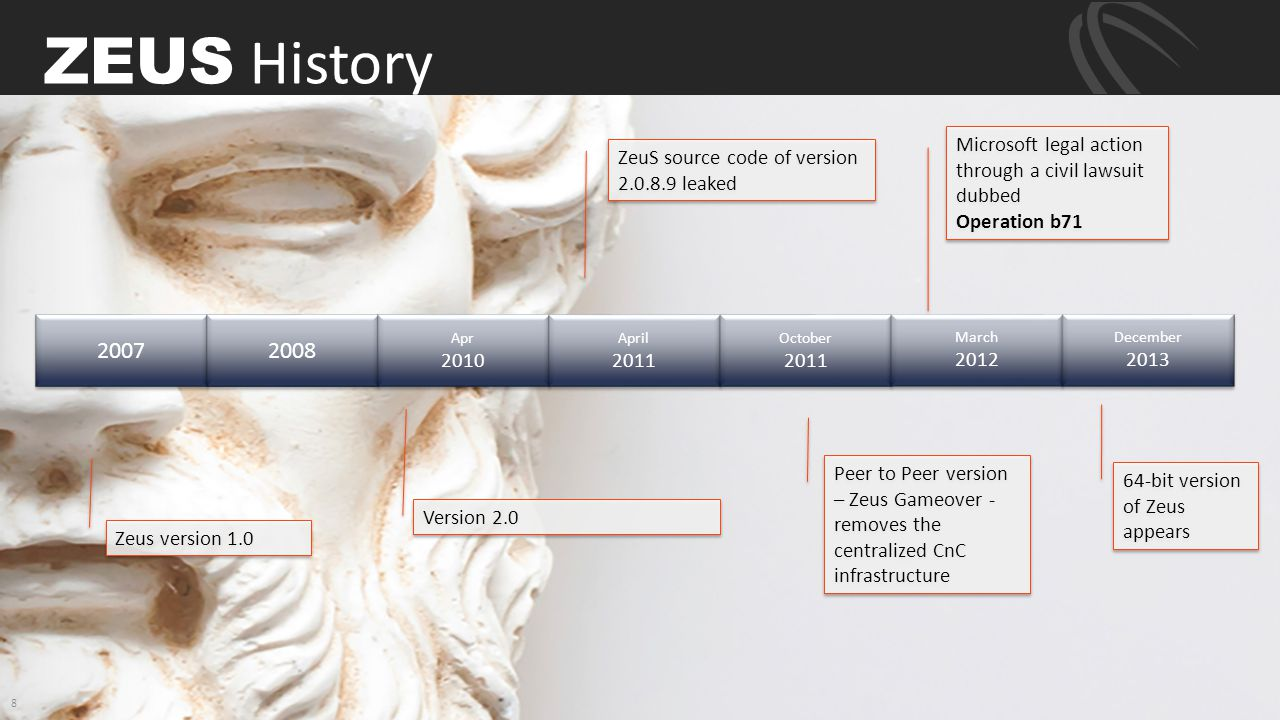 ZEUS History Microsoft legal action through a civil lawsuit dubbed Operation b71. ZeuS source code of version 2.0.8.9 leaked.