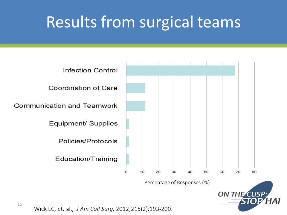 Results from surgical teams
