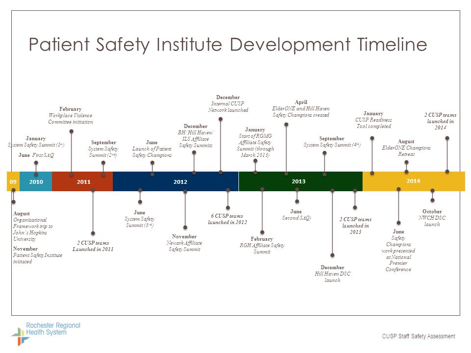 Patient Safety Institute Development Timeline