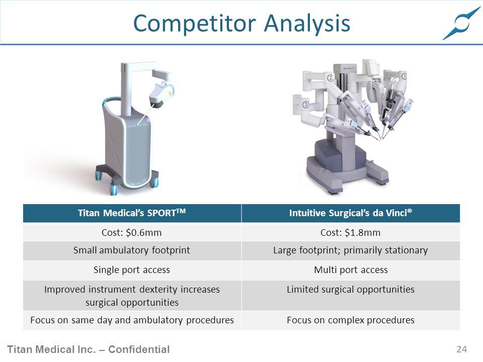Titan Medical's SPORTTM Intuitive Surgical's da Vinci®
