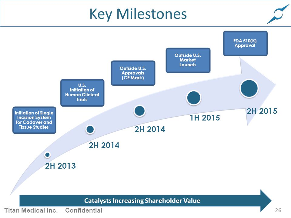 Key Milestones FDA 510(K) Approval. Outside U.S. Market Launch. Outside U.S. Approvals (CE Mark)