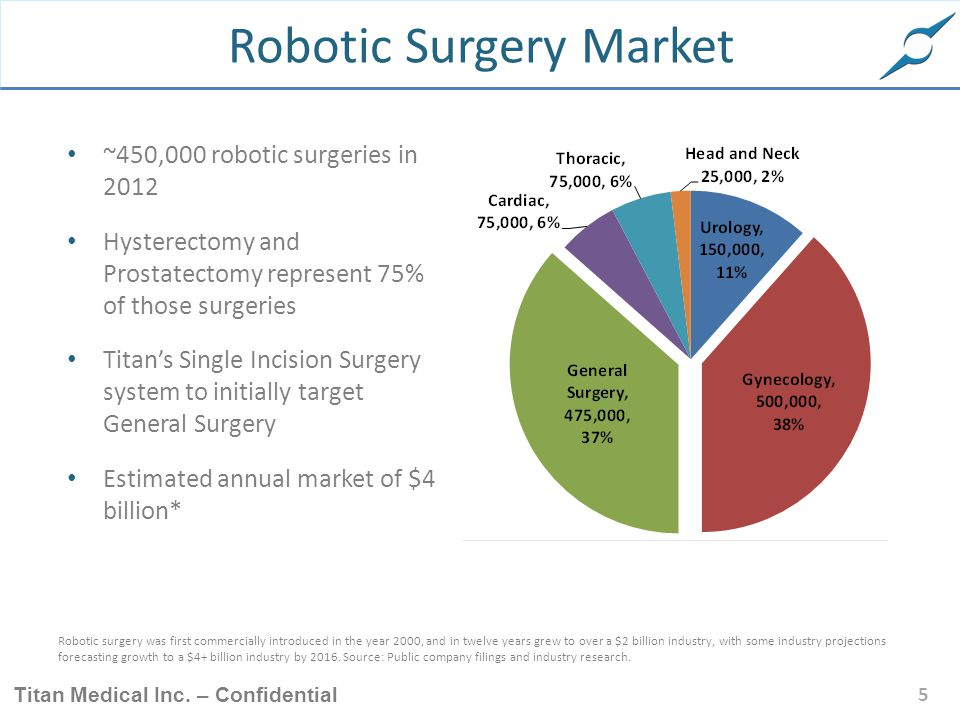Robotic Surgery Market