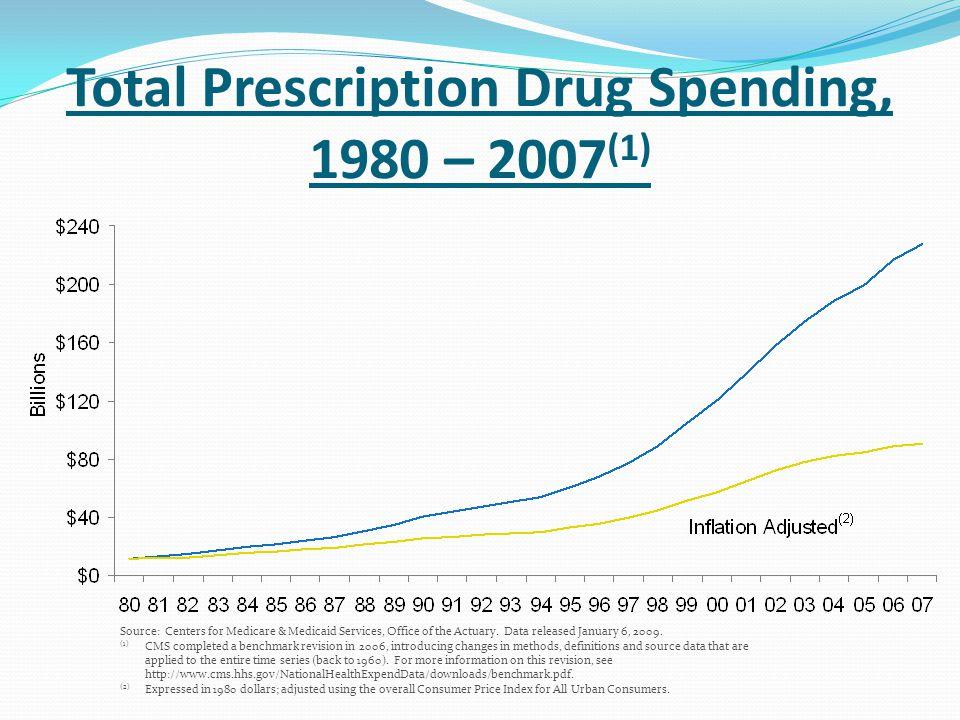 Total Prescription Drug Spending, 1980 – 2007(1)