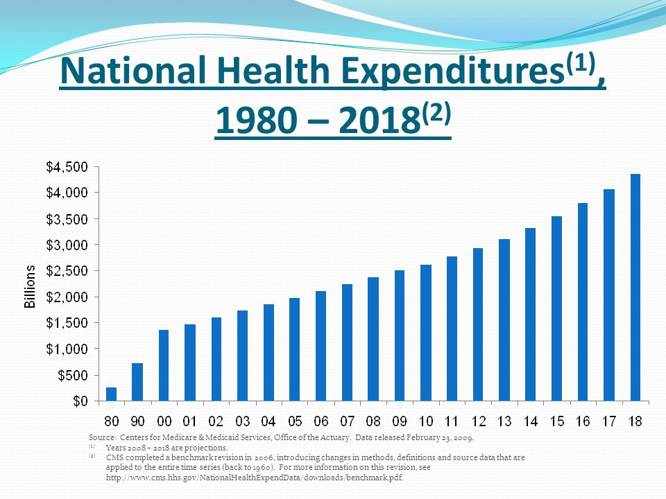 National Health Expenditures(1), 1980 – 2018(2)