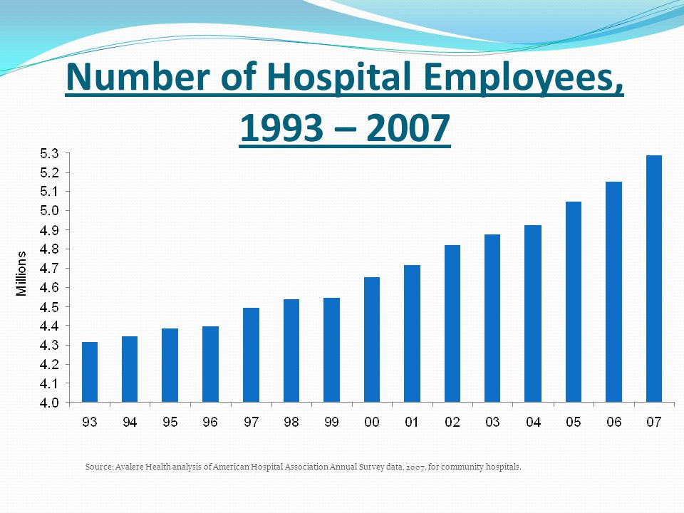 Number of Hospital Employees, 1993 – 2007