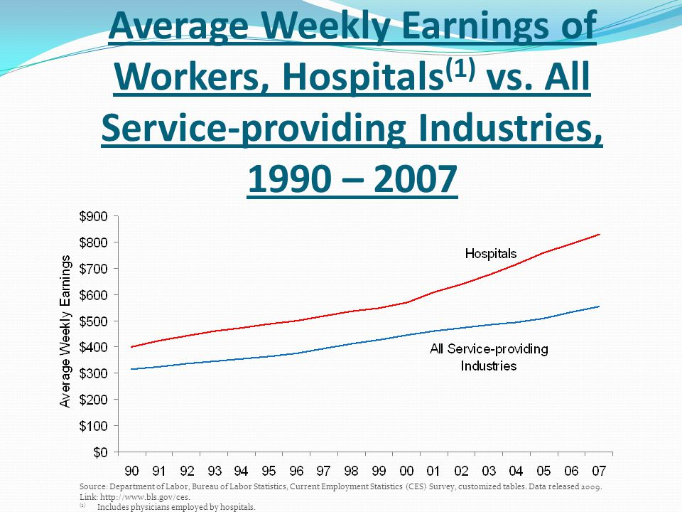 Average Weekly Earnings of Workers, Hospitals(1) vs