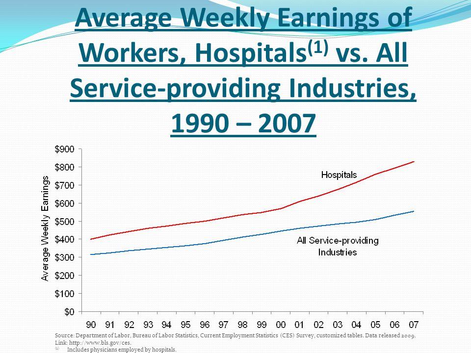 Average Weekly Earnings of Workers, Hospitals(1) vs