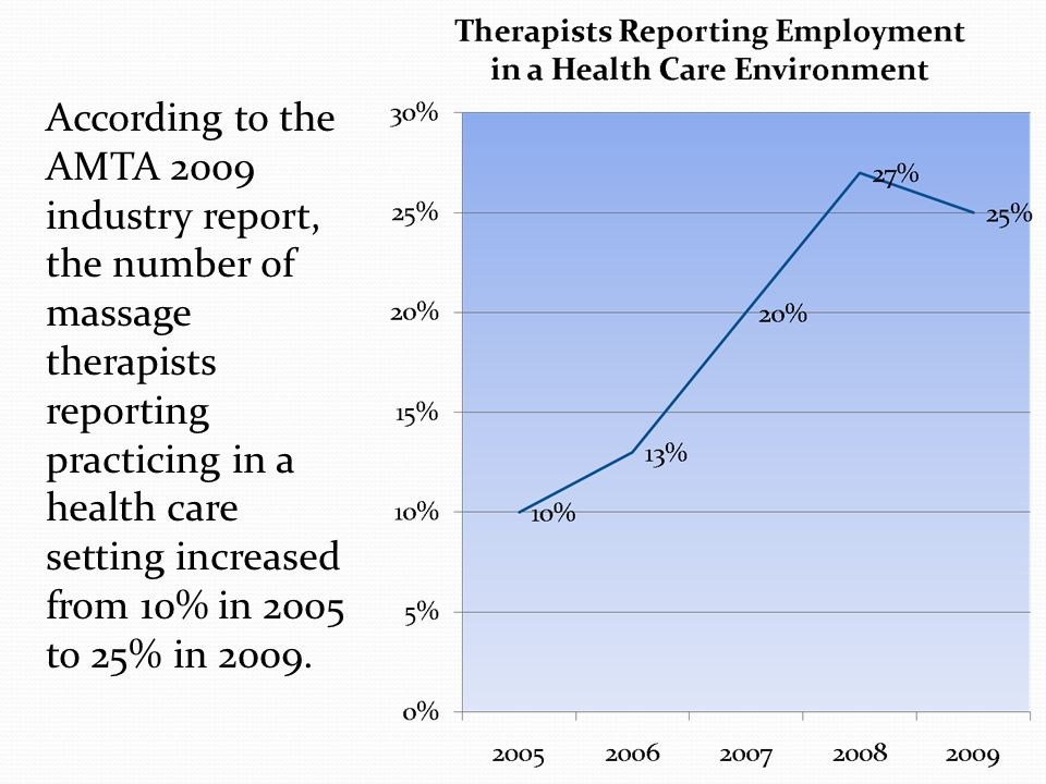 According to the AMTA 2009 industry report, the number of massage therapists reporting practicing in a health care setting increased from 10% in 2005 to 25% in 2009.