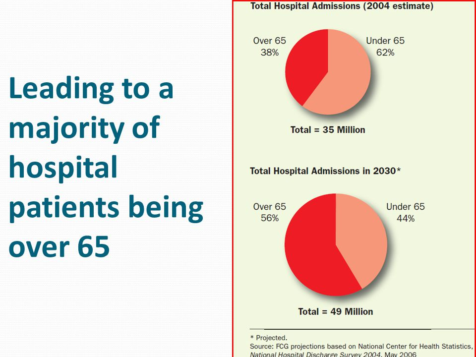 Leading to a majority of hospital patients being over 65