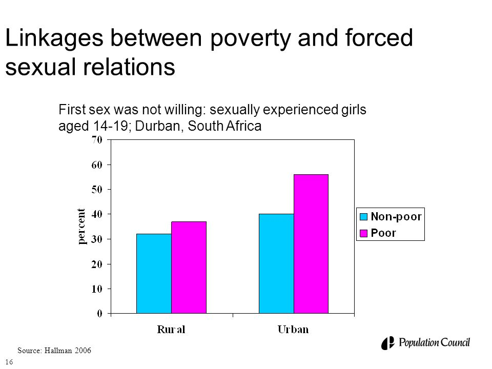 Linkages between poverty and forced sexual relations