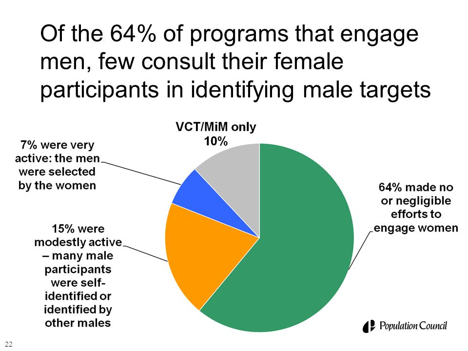 Of the 64% of programs that engage men, few consult their female participants in identifying male targets