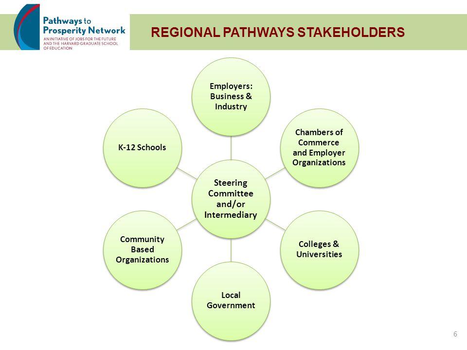 REGIONAL PATHWAYS STAKEHOLDERS