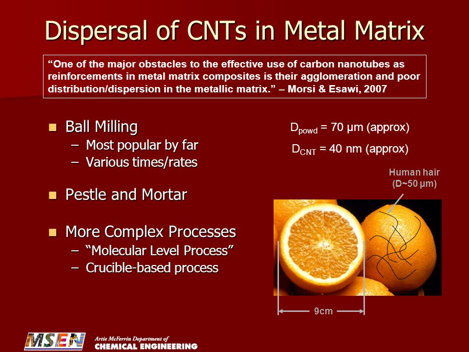 Dispersal of CNTs in Metal Matrix