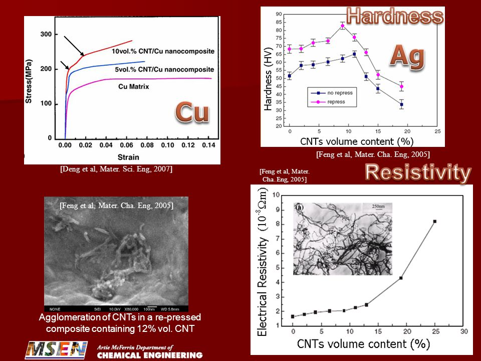 Ag Cu Hardness Resistivity