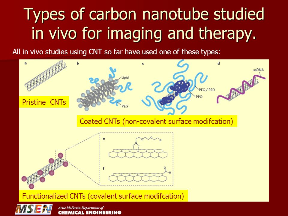 Types of carbon nanotube studied in vivo for imaging and therapy.