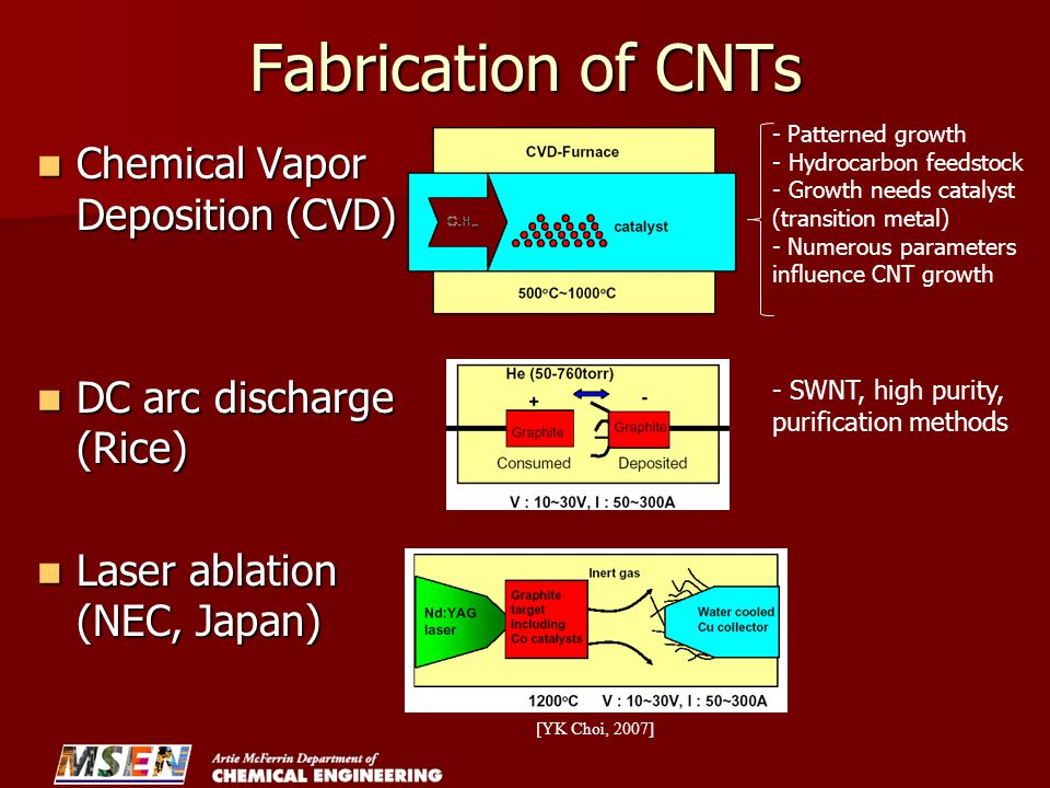 Fabrication of CNTs Chemical Vapor Deposition (CVD)