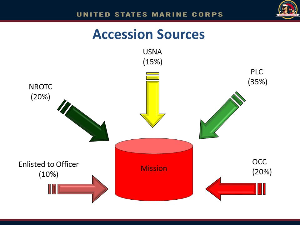 Accession Sources USNA (15%) PLC (35%) NROTC (20%) Mission OCC