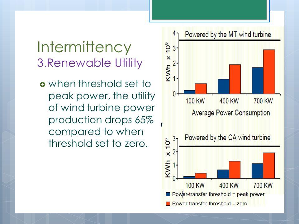 Intermittency 3.Renewable Utility