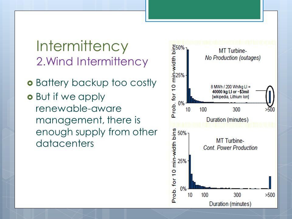 Intermittency 2.Wind Intermittency