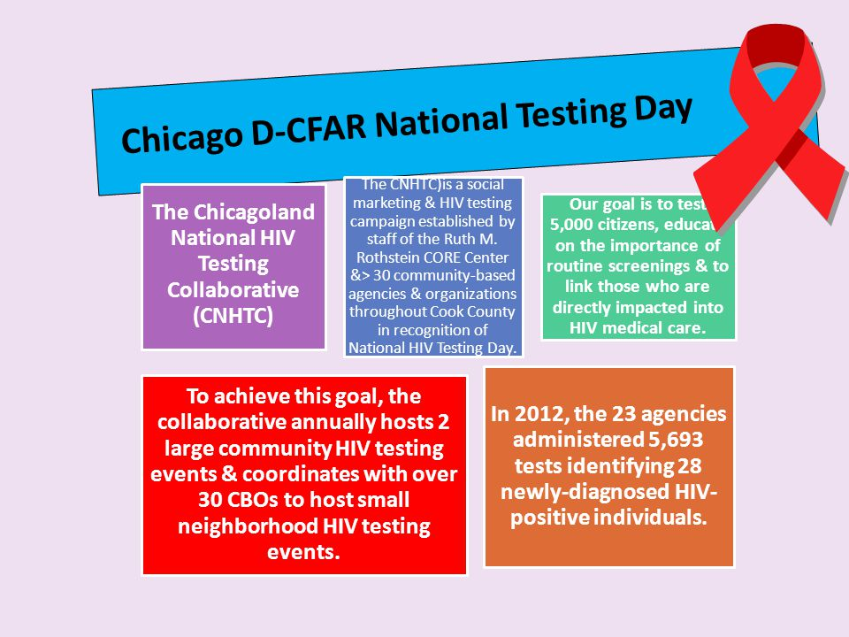 The Chicagoland National HIV Testing Collaborative (CNHTC)