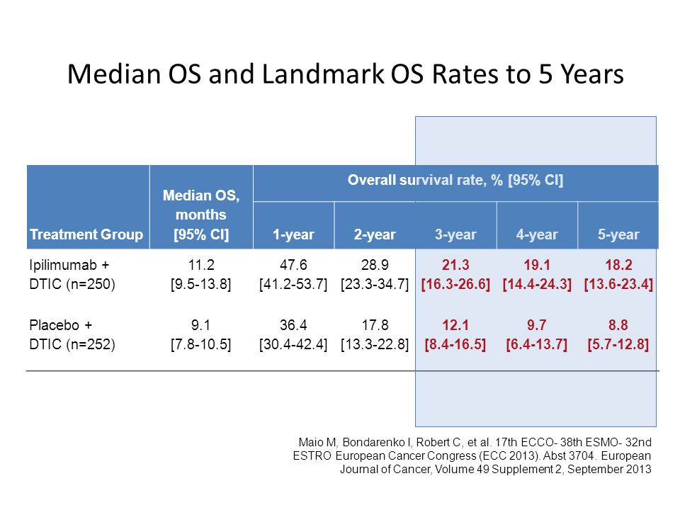 Median OS and Landmark OS Rates to 5 Years